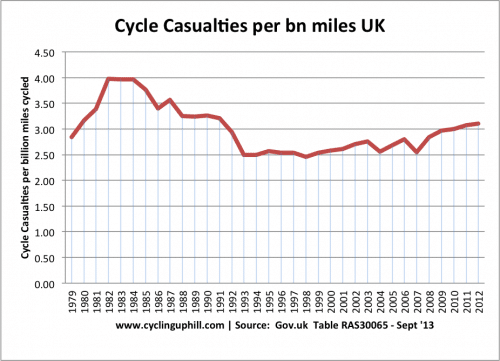 2013-cycle-casualties-per-bn-km