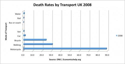 death-rates-transport-train