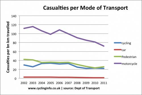 casualties-per-bn-km