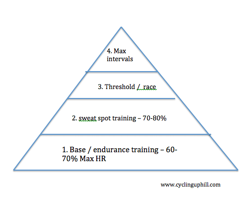 training-pyramid