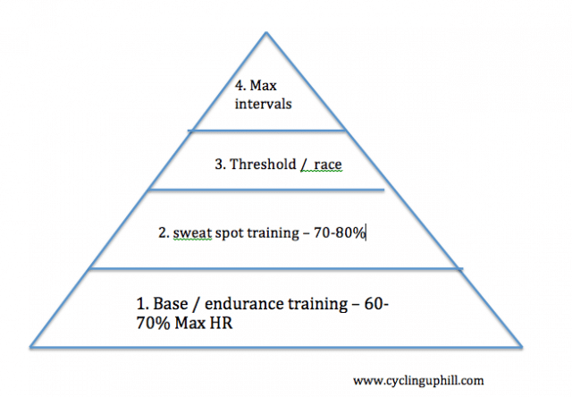 Training-pyramid
