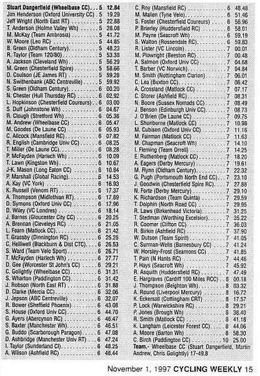 results-97-hill-climb
