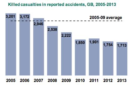 Total fatalities