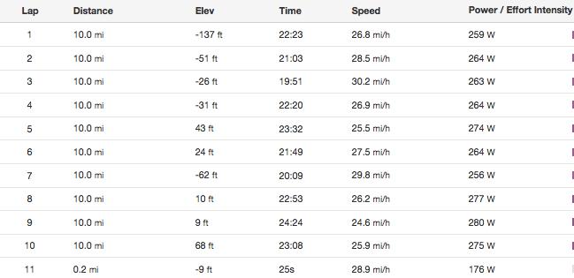 lap times ecca 100 - 2015