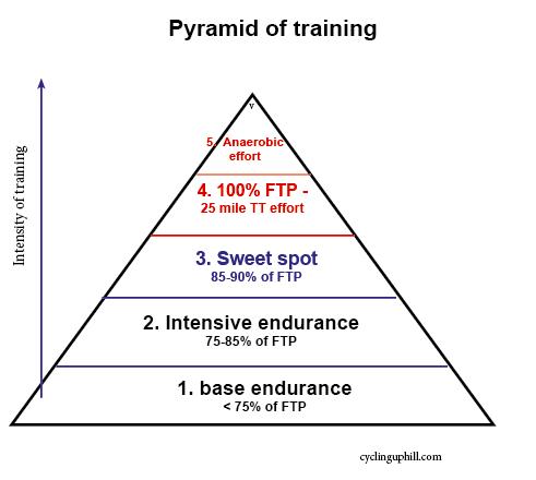 base-pyramid-intervals